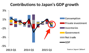 Japan Economy has gone down at a fast pace